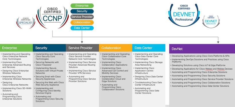 Cisco Certified